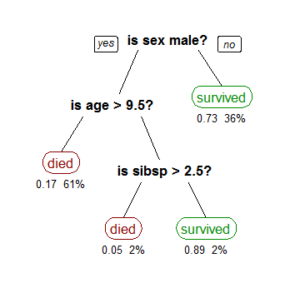 decision_tree_titanic_survivors