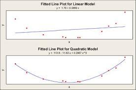 Polynomial Regression – NoSimpler