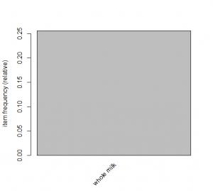 assoc-r-plot-support-0.2