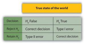 error power type ii