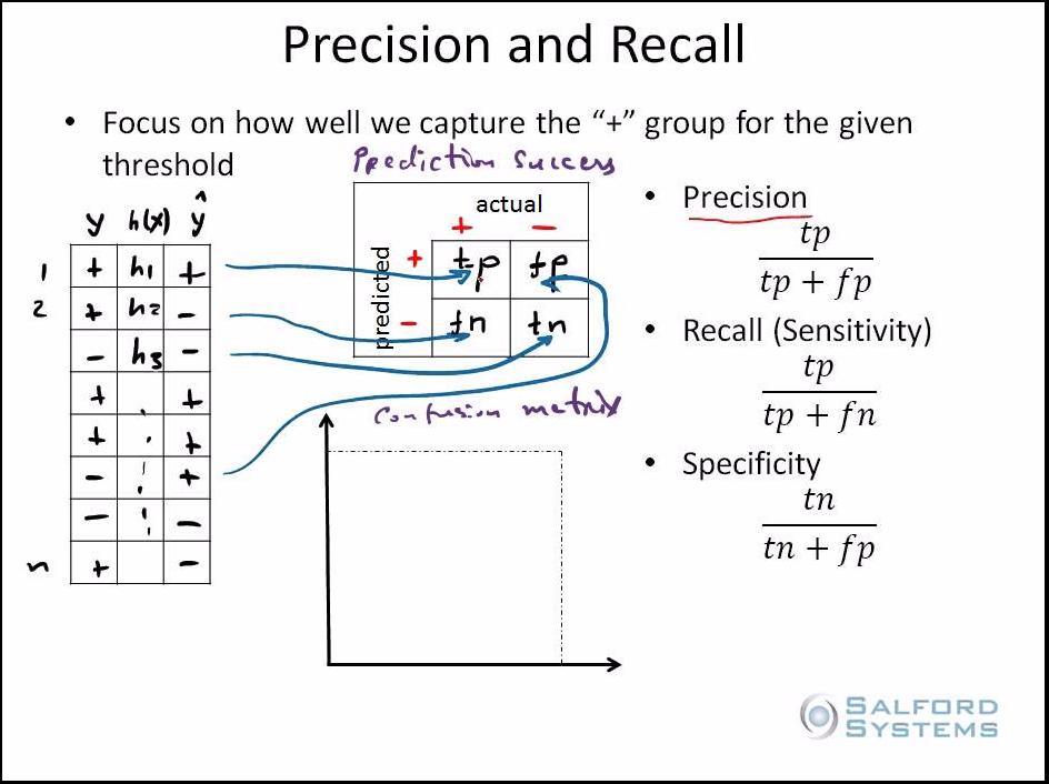 precsion-recall-1
